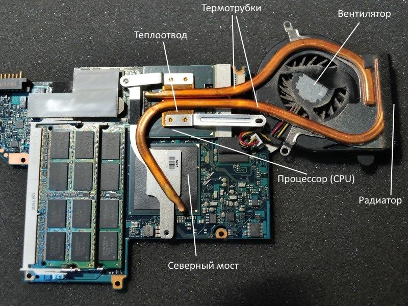 из чего состоит система охлаждения ноутбука